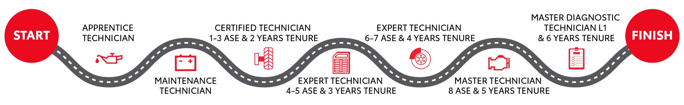 Tech career path